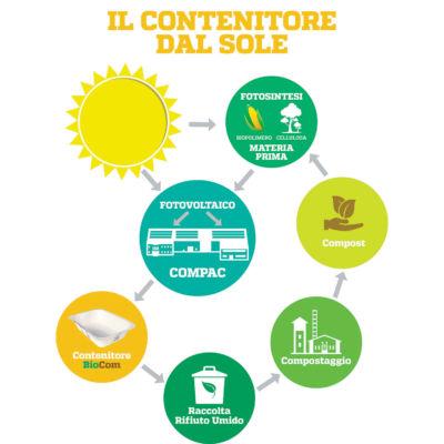CARTONCINO + PLA (CA+PLA) Il Contenitore dal Sole Compac